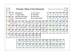 review of the periodic table and its trends you must be able to