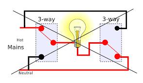 4 way switch wiring diagrams for single light power via fancy