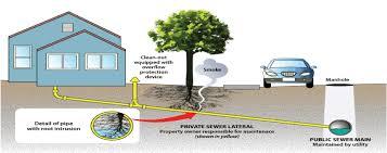 Home Plumbing System Municipal Sewer U0026 Water Service Programs