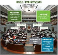 amending a law house of representatives teaching