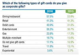 corporate gift card 2016 corporate gift iq survey incentive magazine