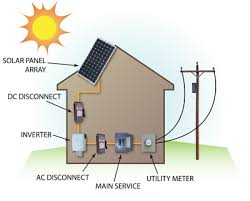 pv electric how solar electric photovoltaic works solar living inc