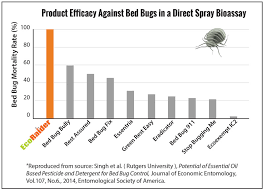 What Kills Bed Bugs Naturally Bed Bug Killer By Ecoraider Ecoraider Natural Bed Bug Killer