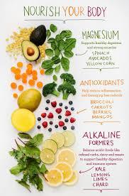 nourish your body thru the holidays balanced diet and detox