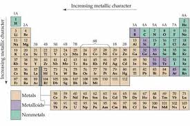 Nonmetals In The Periodic Table Chemistry The Central Science Chapter 7 Section 5