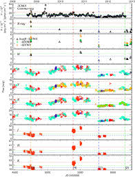 comprehensive monitoring of gamma ray bright blazars i