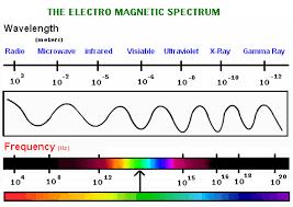 Visible Light Spectrum Wavelength Visible Spectrum Chemistry Tutorvista Com