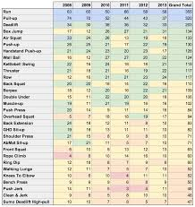 Crossfit Programming Spreadsheet Chart Crossfit Workout Charts