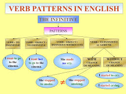verb pattern of like verb patterns in english ppt video online download