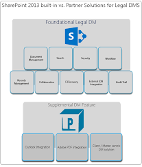 sharepoint and pagelight as legal dms