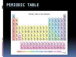 why is the periodic table called periodic periodic table horizontal columns on periodic table are called