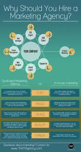 infographic dedicated marketing agency vs in house marketing