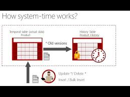sql 2016 temporal table sql server 2016 querying temporal tables part 3 youtube