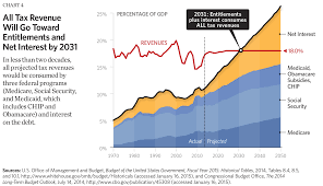 Fiscal Year 2014 National Debt Eight Charts That The Growth In Government The Budget Book