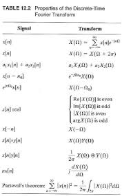 Fourier Transform Table Solved A Use Discrete Time Fourier Transform Tables 12 1 And
