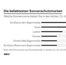 K Hen Sofort Kaufen Statistiken Zahlen Und Graphen Aktuelles Von Statista Bilder