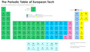 Periodic Table With Key Periodic Table Of Euro Tech Png