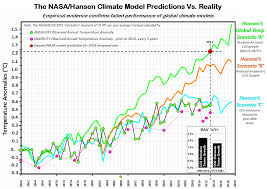 peer reviewed pocket calculator climate model exposes serious