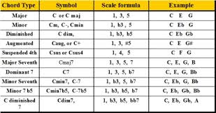 keyboard chords tutorial for beginners formulas for all keyboard chords and how to use them
