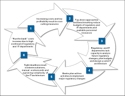 Regulatory Roadmap Towards Strategic Regulatory Management