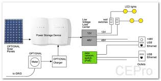 time to ditch 120v ac how a low voltage dc powered home might