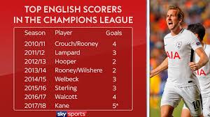 la liga table 2016 17 top scorer harry kane chions league top scorer and now a world class player