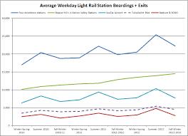Seattle Light Rail Hours Seattle U0027s Link Light Rail Daily Passenger Boarding Count