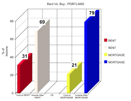 average cost of rent rent vs buy in portland home sweet home realty