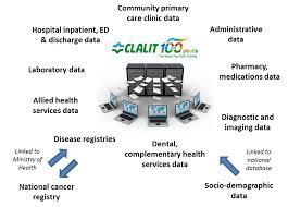 data registries data clalit research institute