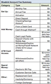 no monthly fee prepaid card how prepaid debit is displacing checking accounts