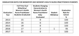 Bridgewater State University Campus Map by Nurse Midwifery Women U0027s Health Nurse Practitioner Specialty Yale