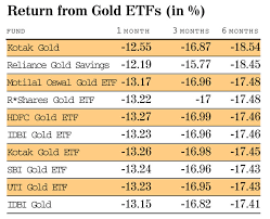 don t get tempted by falling gold prices say experts