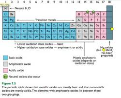 N Periodic Table Acidic And Basic Oxides On The Periodic Table Chemistry With