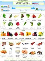 diet info u2013 tree for life llc