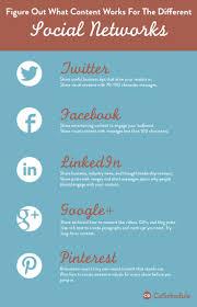 facebook marketing plan template social media website business pr