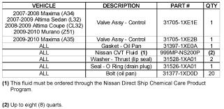 nissan rogue quarts of oil alldatadiy com 2009 nissan datsun altima v6 3 5l vq35de a t
