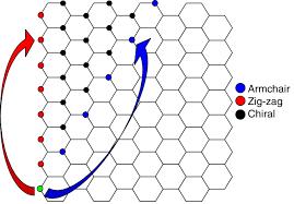 Armchair Carbon Nanotubes Slide Show