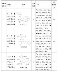 bureau hypoth鑷ues cn105492439a 作为溴结构域抑制剂的新取代的双环化合物 patents