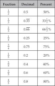 dividing fractions worksheets number stories worksheet
