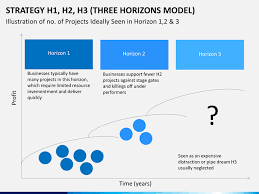 3 horizons model powerpoint template sketchbubble