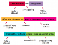 simple compound and complex sentences explained for ks1 and ks2