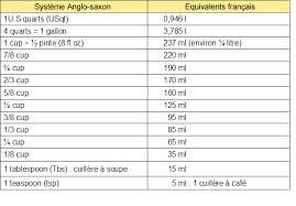tableau de conversion pour la cuisine poids et mesures cuisine française