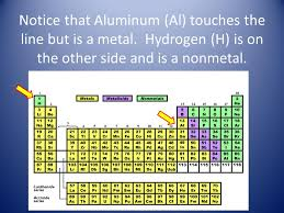 is aluminum on the periodic table periodic table group periodic table aluminum periodic table of