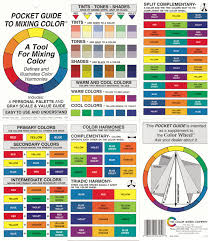 secondary colors a color resulting from mixing 2 primary colors