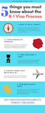 Letter Of Intent To Marry K1 Visa Sample by 25 Best Fiance E Visa Process Images On Pinterest Fiance Visa