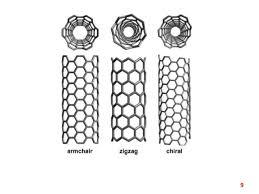 Armchair Carbon Nanotubes Carbon Nanotubes