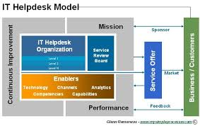 what is service desk the helpdesk model what it means to put helpdesk to work and