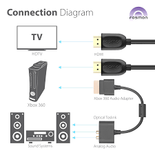 amazon com fosmon hdmi cable audio dongle adapter for microsoft