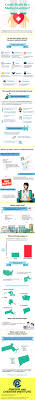 objective for resume in medical field top 25 best medical field ideas on pinterest vet tech student do you want to work in the medical field as a medical assistant you could have a rewarding career helping others