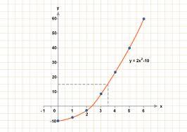 bbc gcse bitesize curved graphs
